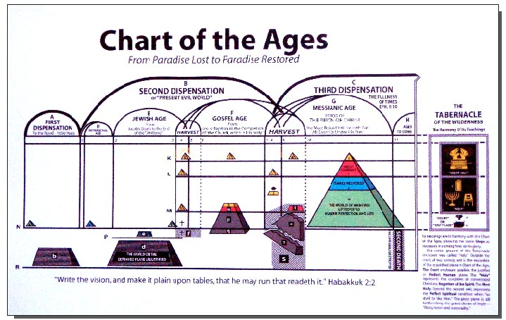 Chart of the Ages
