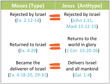 Symbols And Meanings Throughout The Bible Chicago Bible Students